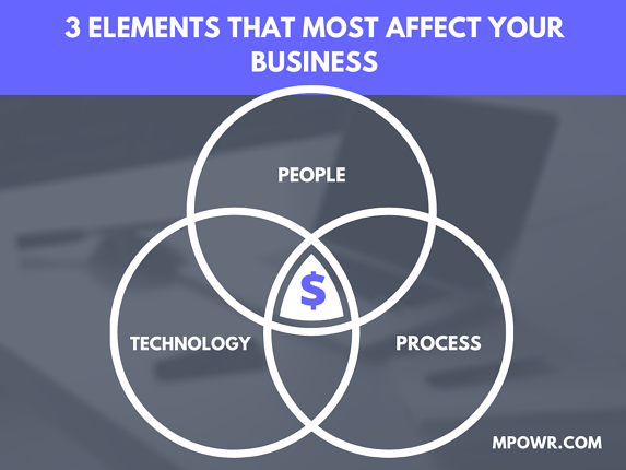 People Process and technology infographic